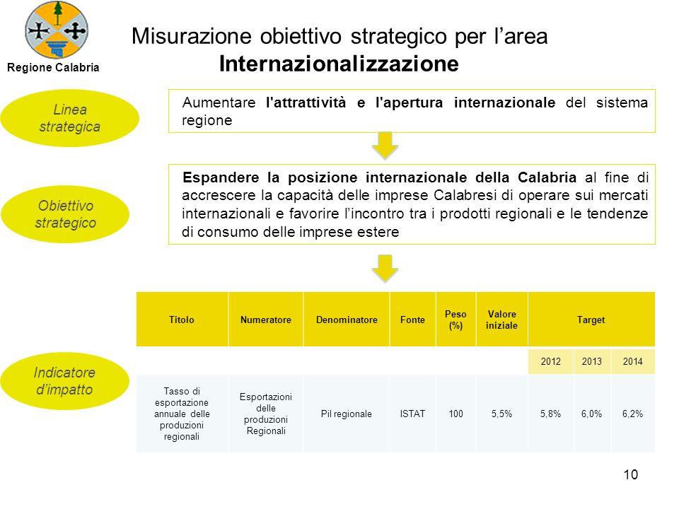 Misurazione obiettivo strategico per larea Internazionalizzazione Obiettivo strategico Linea strategica Indicatore dimpatto Aumentare l attrattività e l apertura internazionale del sistema regione Espandere la posizione internazionale della Calabria al fine di accrescere la capacità delle imprese Calabresi di operare sui mercati internazionali e favorire lincontro tra i prodotti regionali e le tendenze di consumo delle imprese estere TitoloNumeratoreDenominatoreFonte Peso (%) Valore iniziale Target 201220132014 Tasso di esportazione annuale delle produzioni regionali Esportazioni delle produzioni Regionali Pil regionaleISTAT1005,5%5,8%6,0%6,2% 10 Regione Calabria