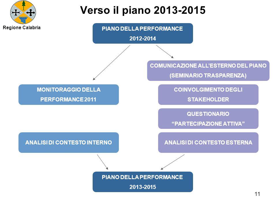 Verso il piano 2013-2015 PIANO DELLA PERFORMANCE 2012-2014 PIANO DELLA PERFORMANCE 2013-2015 MONITORAGGIO DELLA PERFORMANCE 2011 COMUNICAZIONE ALLESTERNO DEL PIANO (SEMINARIO TRASPARENZA) QUESTIONARIO PARTECIPAZIONE ATTIVA COINVOLGIMENTO DEGLI STAKEHOLDER ANALISI DI CONTESTO ESTERNAANALISI DI CONTESTO INTERNO 11 Regione Calabria