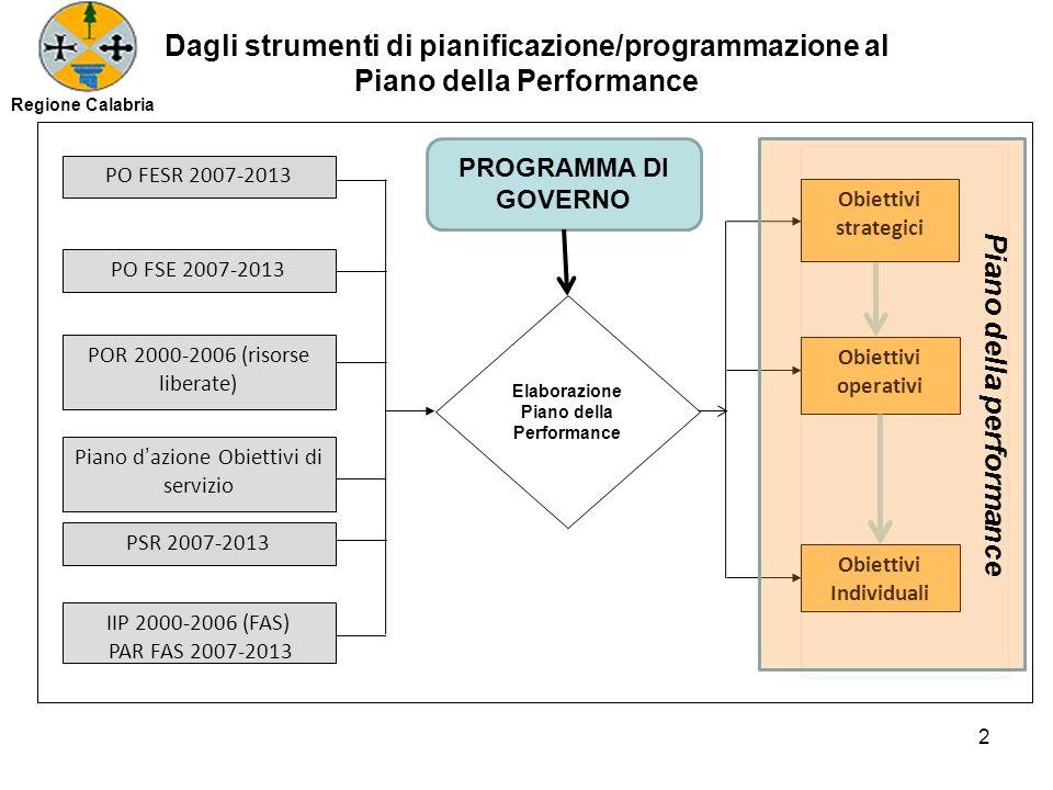 PO FESR 2007-2013 PO FSE 2007-2013 PSR 2007-2013 POR 2000-2006 (risorse liberate) IIP 2000-2006 (FAS) PAR FAS 2007-2013 Obiettivi operativi Obiettivi
