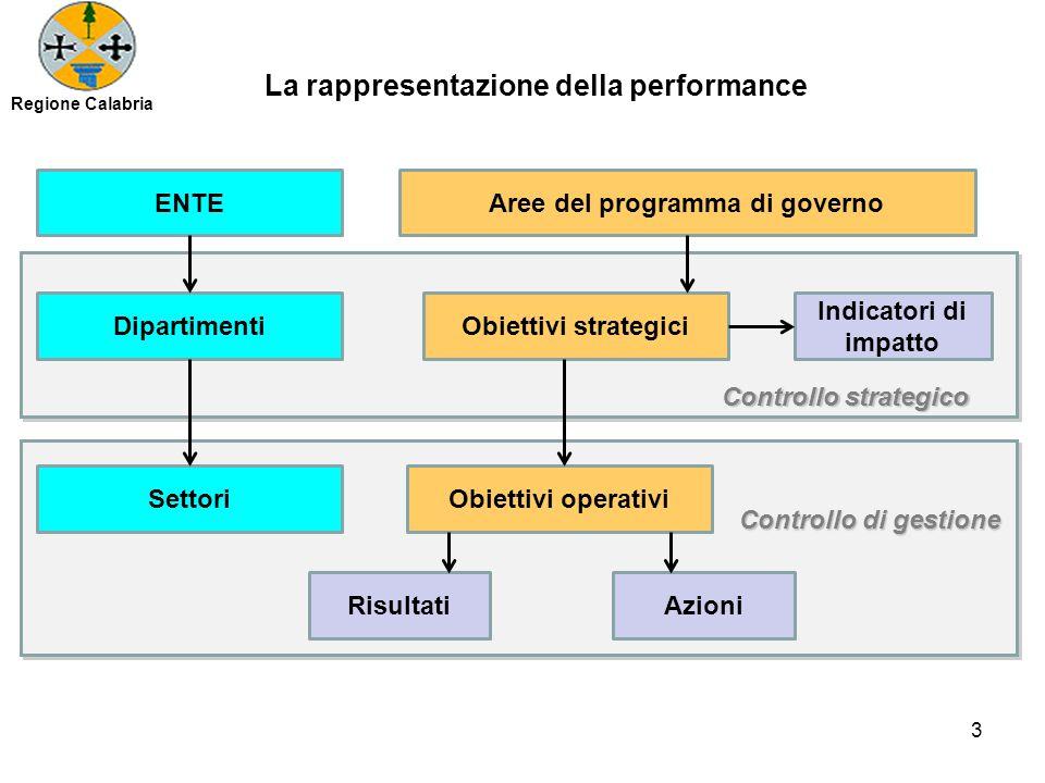 La rappresentazione della performance Aree del programma di governo Obiettivi strategici Indicatori di impatto Dipartimenti SettoriObiettivi operativi AzioniRisultati Controllo strategico Controllo di gestione ENTE Regione Calabria 3