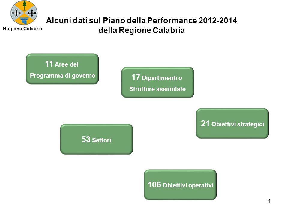 Alcuni dati sul Piano della Performance 2012-2014 della Regione Calabria 11 Aree del Programma di governo 17 Dipartimenti o Strutture assimilate 21 Ob