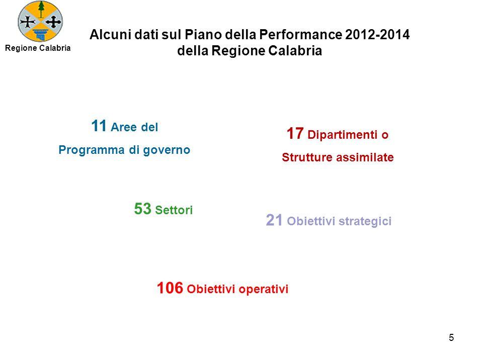 Alcuni dati sul Piano della Performance 2012-2014 della Regione Calabria 5 Regione Calabria 11 Aree del Programma di governo 17 Dipartimenti o Strutture assimilate 53 Settori 21 Obiettivi strategici 106 Obiettivi operativi