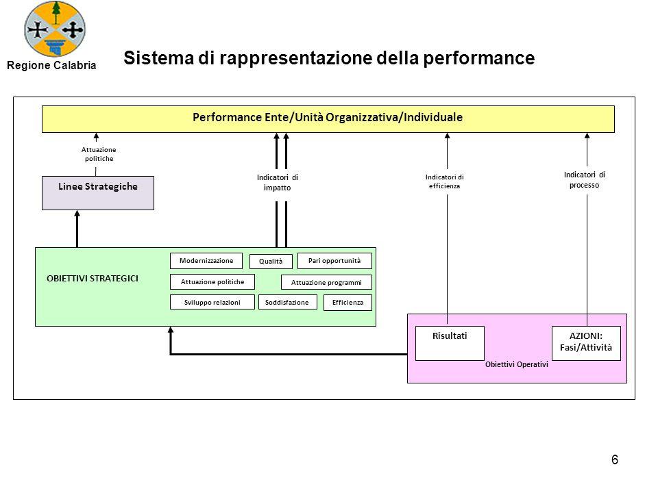 Sistema di rappresentazione della performance Obiettivi Operativi AZIONI: Fasi/Attività Risultati Indicatori di efficienza Indicatori di processo OBIE