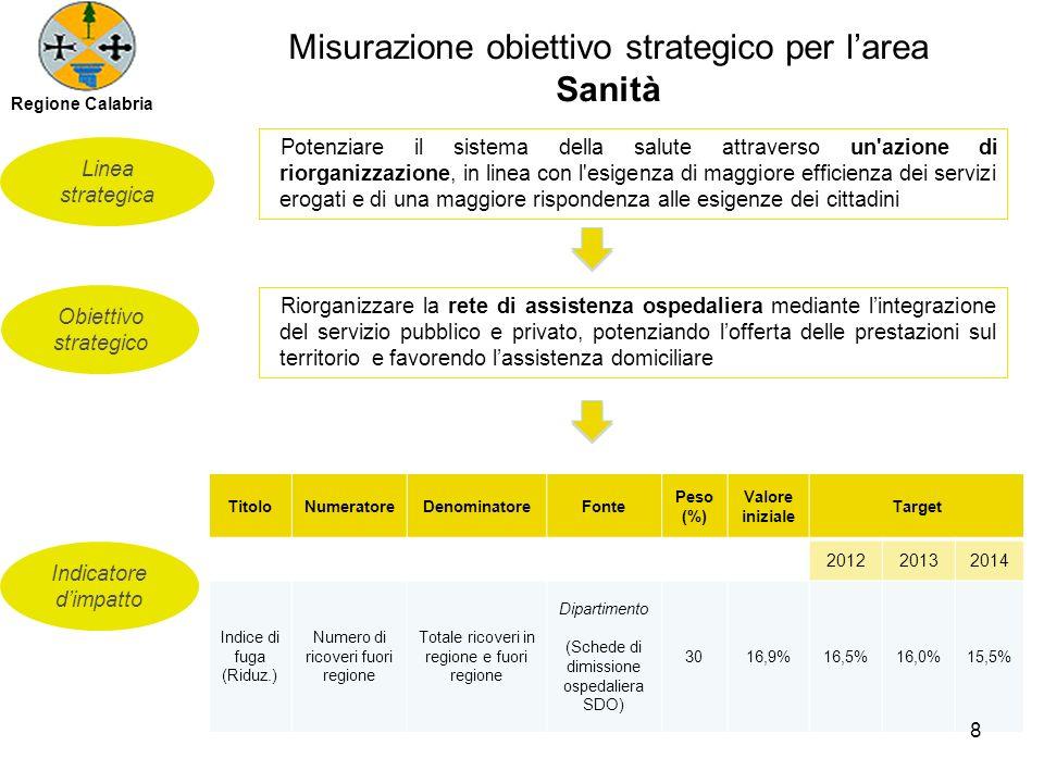 Misurazione obiettivo strategico per larea Sanità Obiettivo strategico Linea strategica Indicatore dimpatto Potenziare il sistema della salute attrave