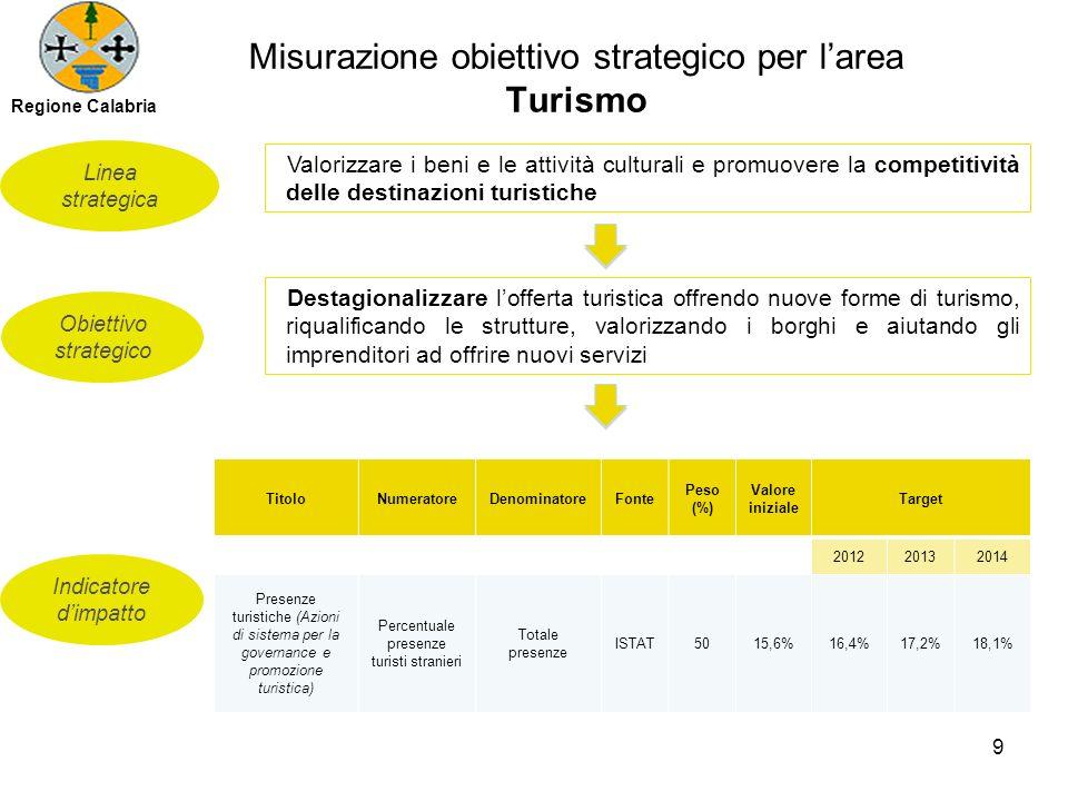 Misurazione obiettivo strategico per larea Turismo Obiettivo strategico Linea strategica Indicatore dimpatto Valorizzare i beni e le attività cultural