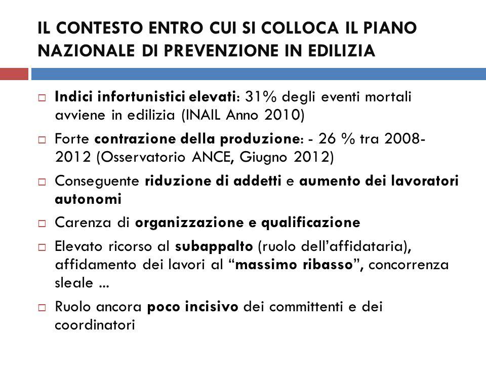 IL CONTESTO ENTRO CUI SI COLLOCA IL PIANO NAZIONALE DI PREVENZIONE IN EDILIZIA Indici infortunistici elevati: 31% degli eventi mortali avviene in edil