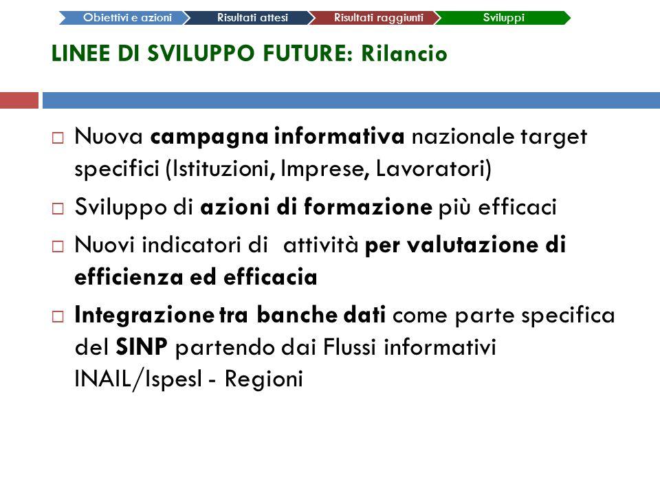 LINEE DI SVILUPPO FUTURE: Rilancio Nuova campagna informativa nazionale target specifici (Istituzioni, Imprese, Lavoratori) Sviluppo di azioni di form