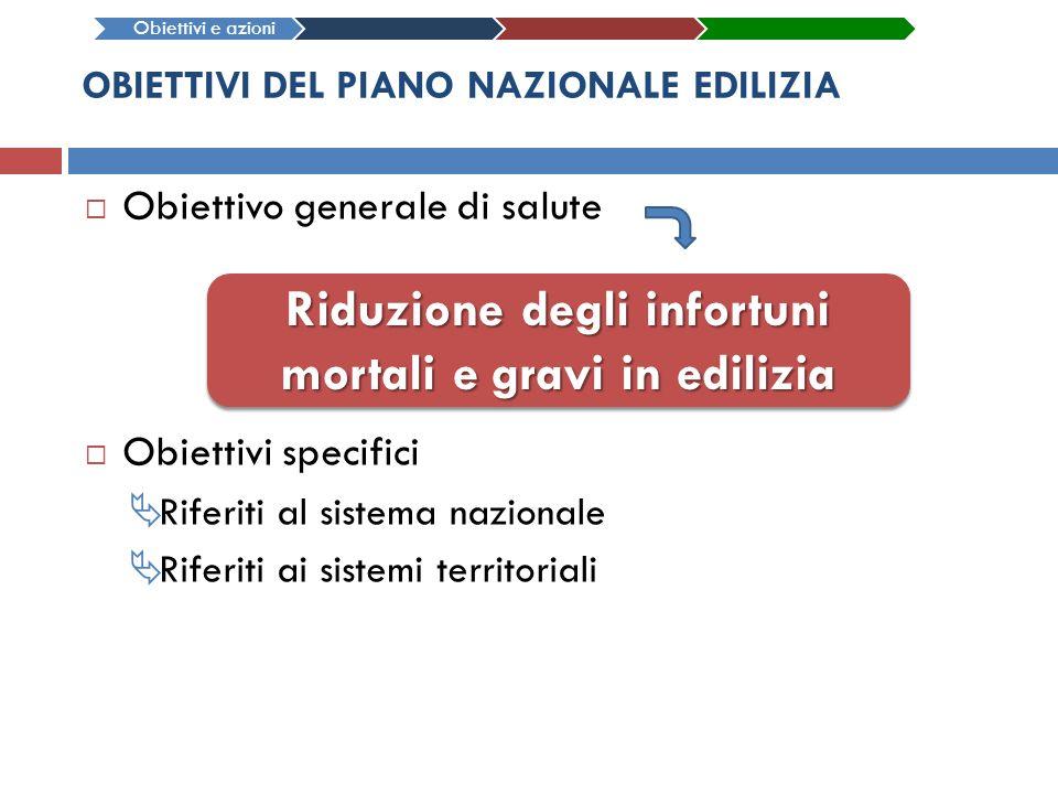 OBIETTIVI DEL PIANO NAZIONALE EDILIZIA Obiettivo generale di salute Obiettivi specifici Riferiti al sistema nazionale Riferiti ai sistemi territoriali