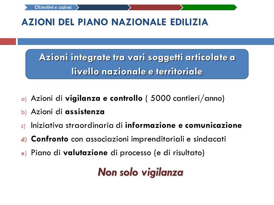 AZIONI DEL PIANO NAZIONALE EDILIZIA a) Azioni di vigilanza e controllo ( 5000 cantieri/anno) b) Azioni di assistenza c) Iniziativa straordinaria di in