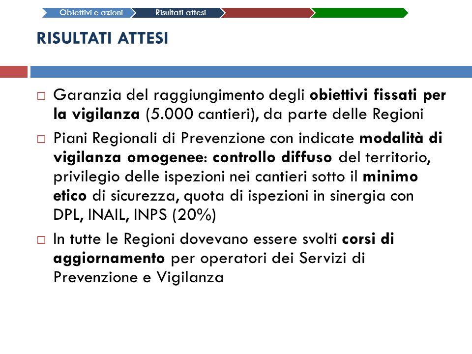 RISULTATI ATTESI Garanzia del raggiungimento degli obiettivi fissati per la vigilanza (5.000 cantieri), da parte delle Regioni Piani Regionali di Prev