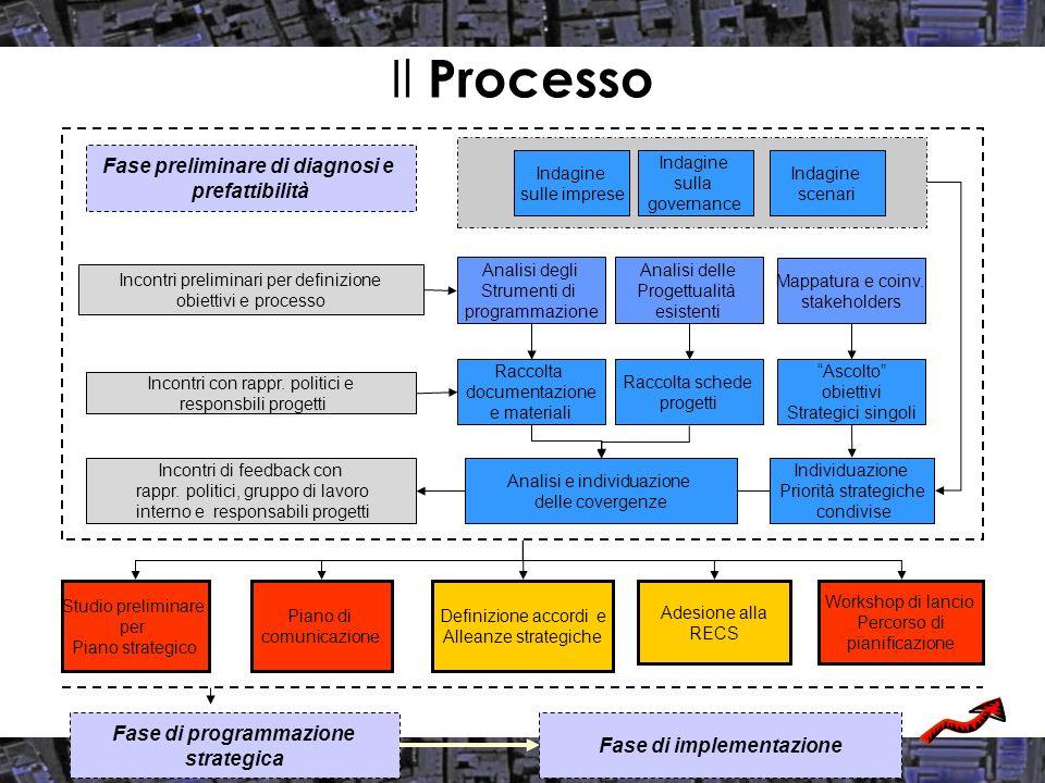 Rating complessivo dei progetti segnalati Gli indici sintetici Ruolo strategico per lo sviluppo socio - economico della città Potenziale fattibilità Capacità di gestione / anticipazione del cambiamento Impatto sullo sviluppo economico Coerenza con le attuali linee di sviluppo