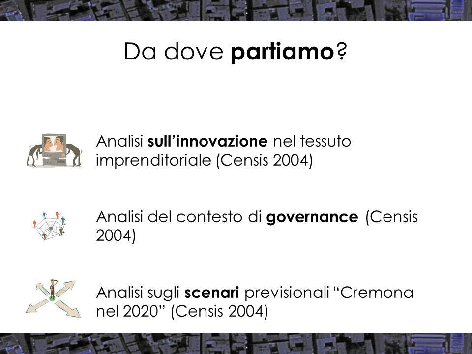 Da dove partiamo ? Analisi sullinnovazione nel tessuto imprenditoriale (Censis 2004) Analisi del contesto di governance (Censis 2004) Analisi sugli sc
