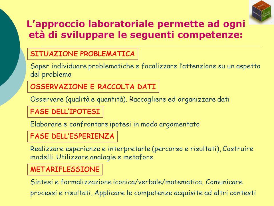 Lapproccio laboratoriale permette ad ogni età di sviluppare le seguenti competenze: Saper individuare problematiche e focalizzare lattenzione su un as