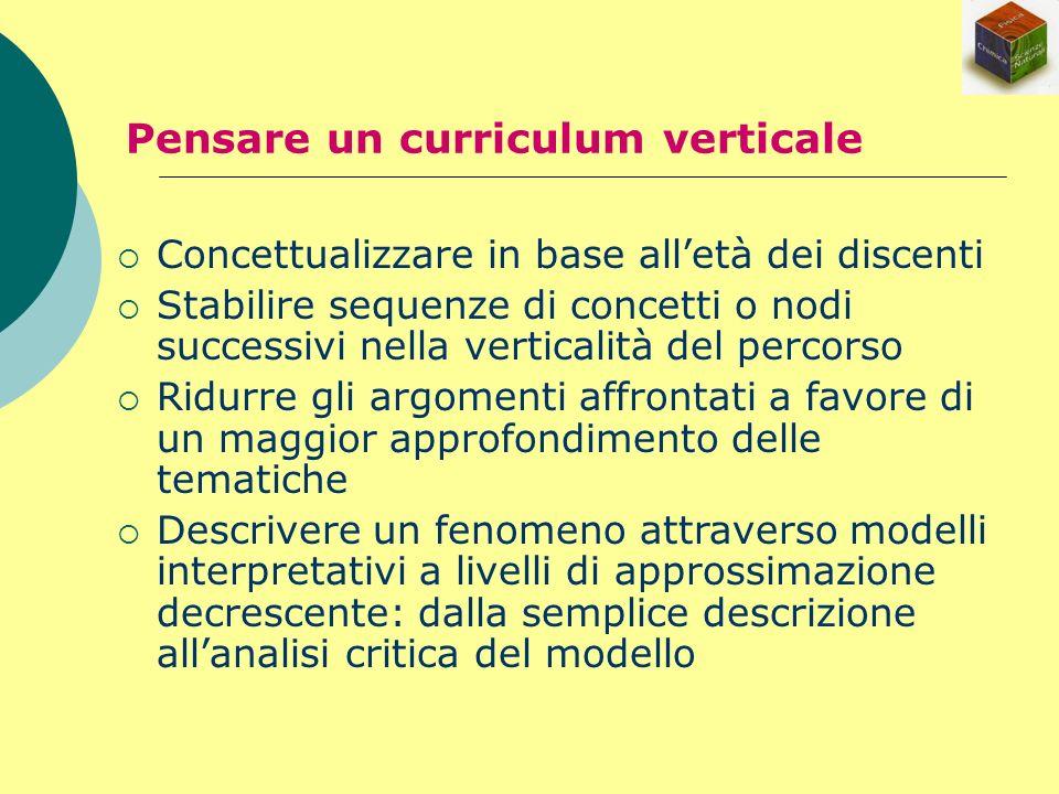 Concettualizzare in base alletà dei discenti Stabilire sequenze di concetti o nodi successivi nella verticalità del percorso Ridurre gli argomenti aff
