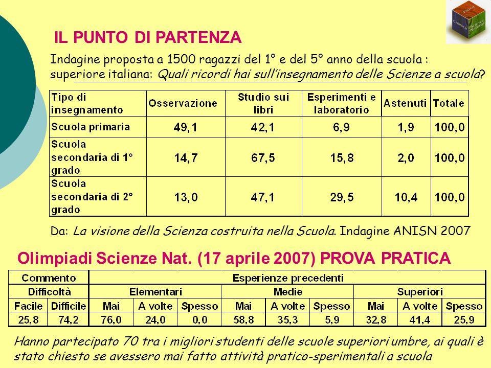 IL PUNTO DI PARTENZA Indagine proposta a 1500 ragazzi del 1° e del 5° anno della scuola : superiore italiana: Quali ricordi hai sullinsegnamento delle