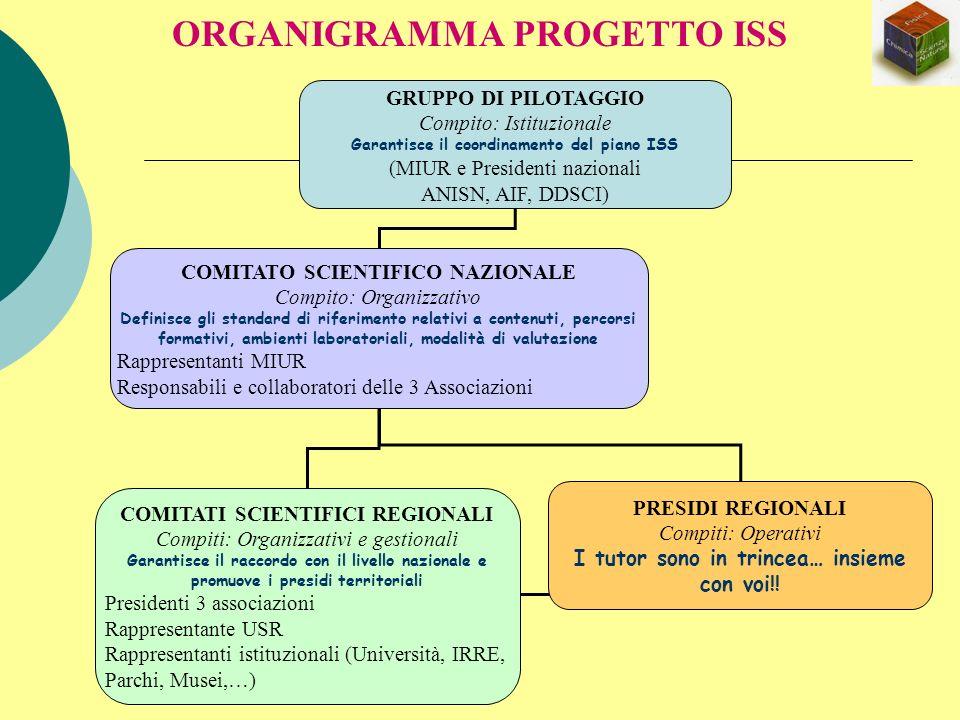 ORGANIGRAMMA PROGETTO ISS GRUPPO DI PILOTAGGIO Compito: Istituzionale Garantisce il coordinamento del piano ISS (MIUR e Presidenti nazionali ANISN, AI