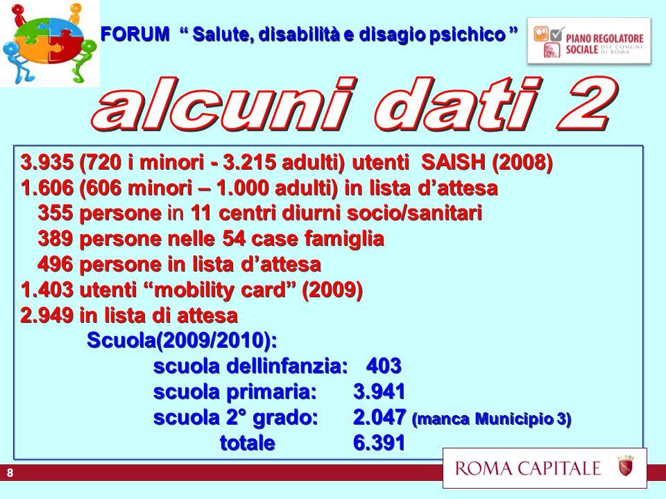 FORUM Salute, disabilità e disagio psichico FORUM Salute, disabilità e disagio psichico 3.935 (720 i minori - 3.215 adulti) utenti SAISH (2008) 1.606 (606 minori – 1.000 adulti) in lista dattesa 355 persone in 11 centri diurni socio/sanitari 389 persone nelle 54 case famiglia 496 persone in lista dattesa 1.403 utenti mobility card (2009) 2.949 in lista di attesa Scuola(2009/2010): scuola dellinfanzia: 403 scuola primaria:3.941 scuola 2° grado:2.047 (manca Municipio 3) totale6.391 3.935 (720 i minori - 3.215 adulti) utenti SAISH (2008) 1.606 (606 minori – 1.000 adulti) in lista dattesa 355 persone in 11 centri diurni socio/sanitari 389 persone nelle 54 case famiglia 496 persone in lista dattesa 1.403 utenti mobility card (2009) 2.949 in lista di attesa Scuola(2009/2010): scuola dellinfanzia: 403 scuola primaria:3.941 scuola 2° grado:2.047 (manca Municipio 3) totale6.391 8