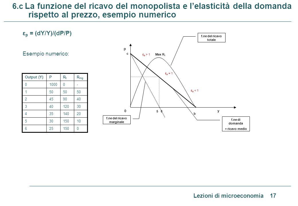 Lezioni di microeconomia 17 6.c La funzione del ricavo del monopolista e lelasticità della domanda rispetto al prezzo, esempio numerico ε p = (dY/Y)/(