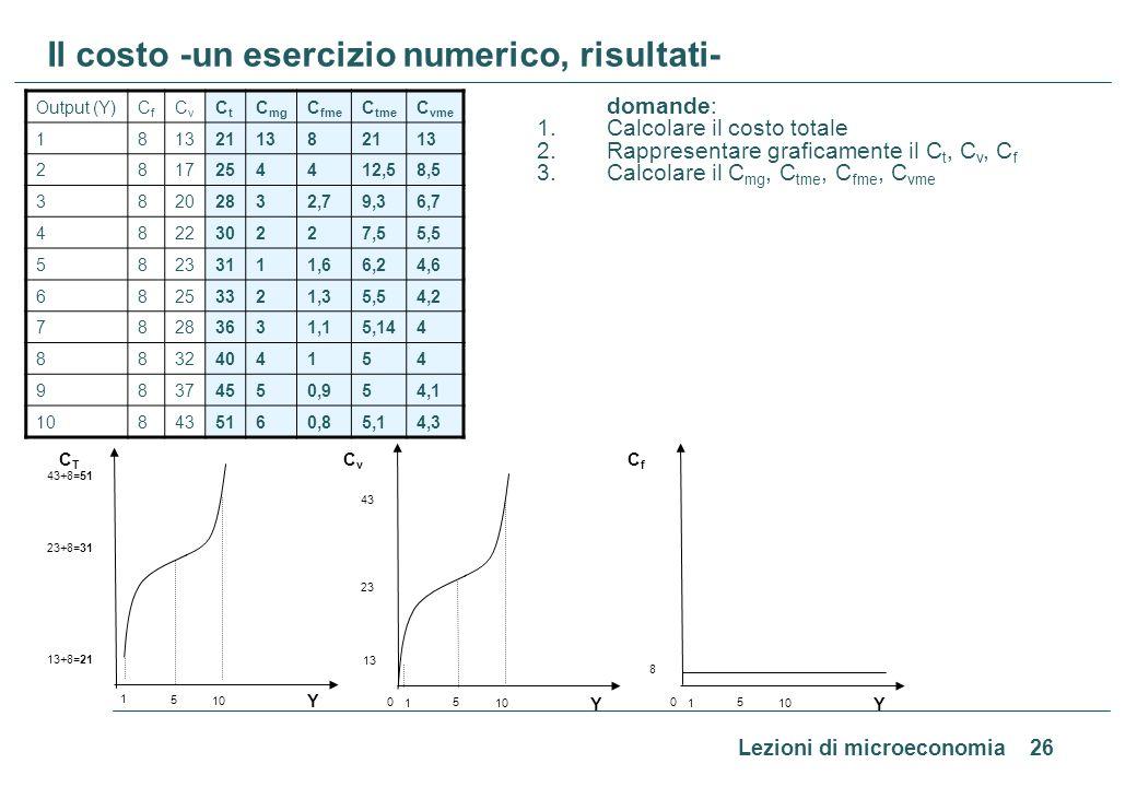 Lezioni di microeconomia 26 Il costo -un esercizio numerico, risultati- domande: 1.Calcolare il costo totale 2.Rappresentare graficamente il C t, C v,