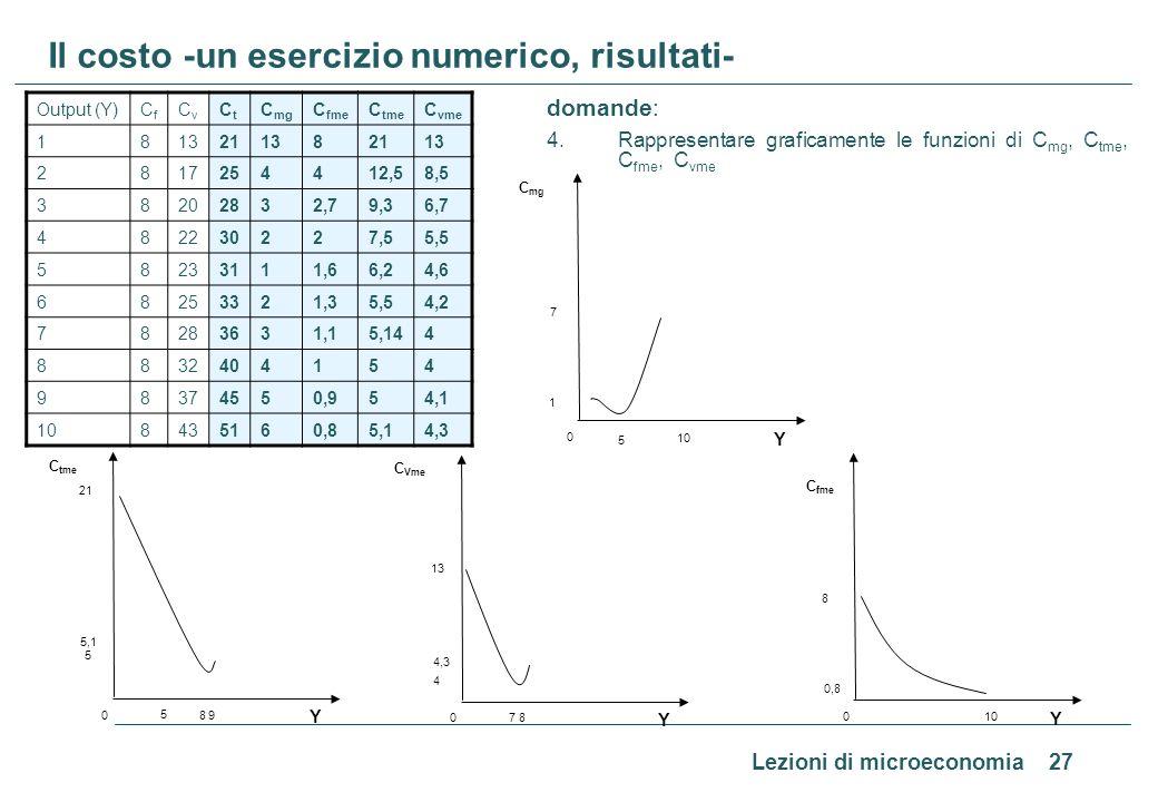 Lezioni di microeconomia 27 Il costo -un esercizio numerico, risultati- domande: 4. Rappresentare graficamente le funzioni di C mg, C tme, C fme, C vm