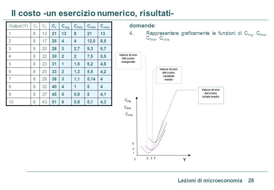 Lezioni di microeconomia 28 Il costo -un esercizio numerico, risultati- domande: 4. Rappresentare graficamente le funzioni di C mg, C tme, C fme, C vm