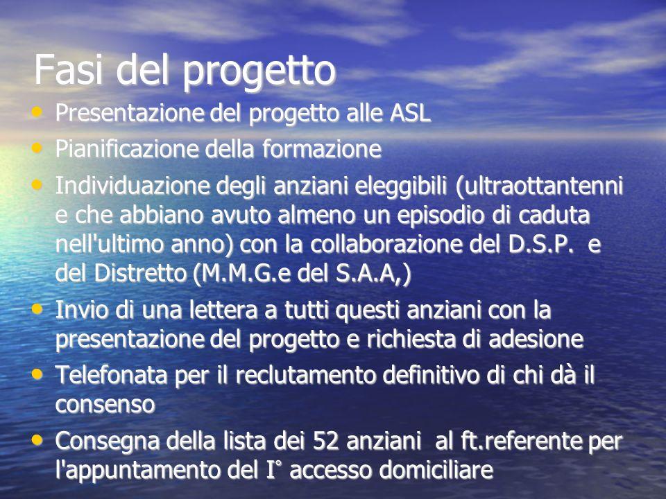 Fasi del progetto Presentazione del progetto alle ASL Presentazione del progetto alle ASL Pianificazione della formazione Pianificazione della formazione Individuazione degli anziani eleggibili (ultraottantenni e che abbiano avuto almeno un episodio di caduta nell ultimo anno) con la collaborazione del D.S.P.