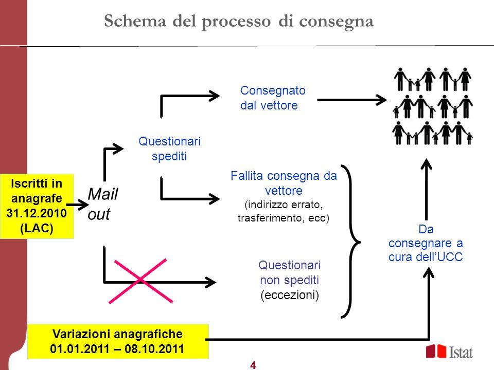 5 Schema del processo di restituzione compilazione web consegna in busta chiusa presso i punti di ritiro consegna presso i CCR Restituzione tramite rilevatore