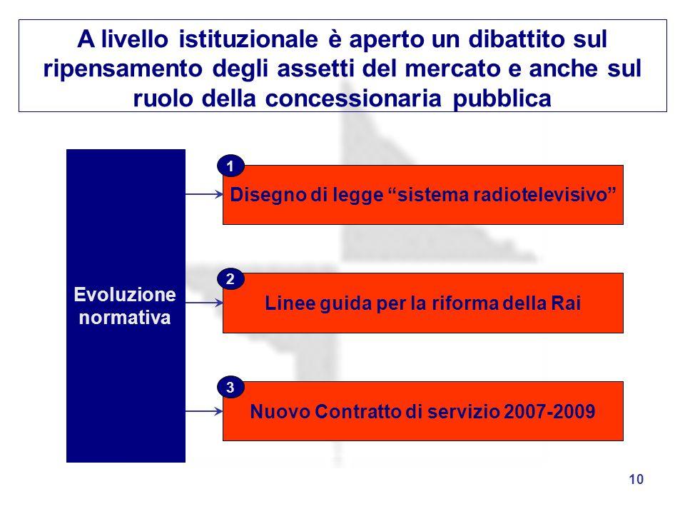10 A livello istituzionale è aperto un dibattito sul ripensamento degli assetti del mercato e anche sul ruolo della concessionaria pubblica Nuovo Cont