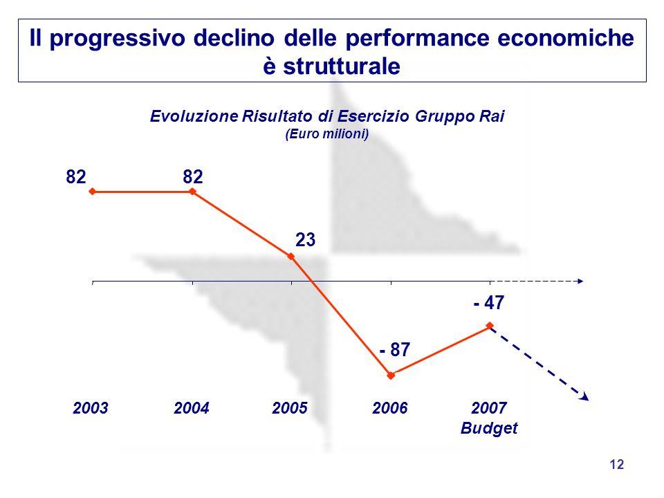 12 Il progressivo declino delle performance economiche è strutturale Evoluzione Risultato di Esercizio Gruppo Rai (Euro milioni) 82 23 - 87 - 47 20032