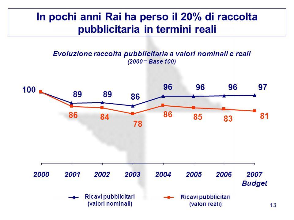 13 In pochi anni Rai ha perso il 20% di raccolta pubblicitaria in termini reali Evoluzione raccolta pubblicitaria a valori nominali e reali (2000 = Ba