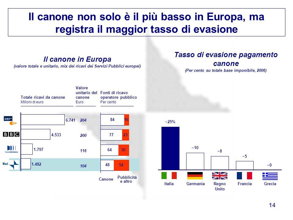 14 Il canone non solo è il più basso in Europa, ma registra il maggior tasso di evasione Tasso di evasione pagamento canone (Per cento su totale base