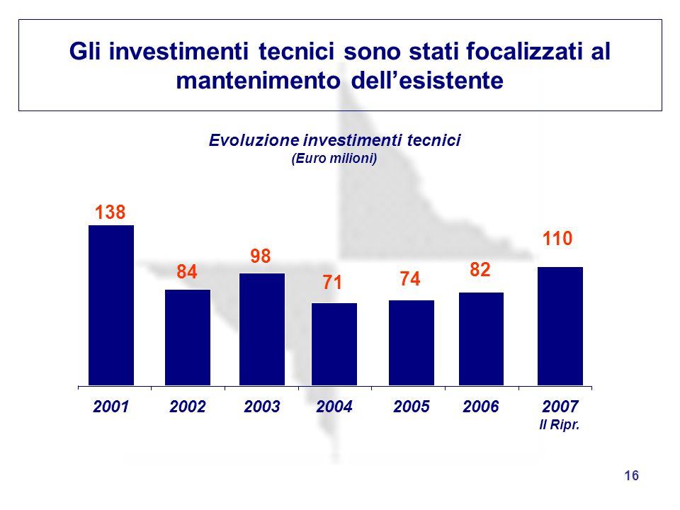 16 Gli investimenti tecnici sono stati focalizzati al mantenimento dellesistente Evoluzione investimenti tecnici (Euro milioni) 2001200220032004200520
