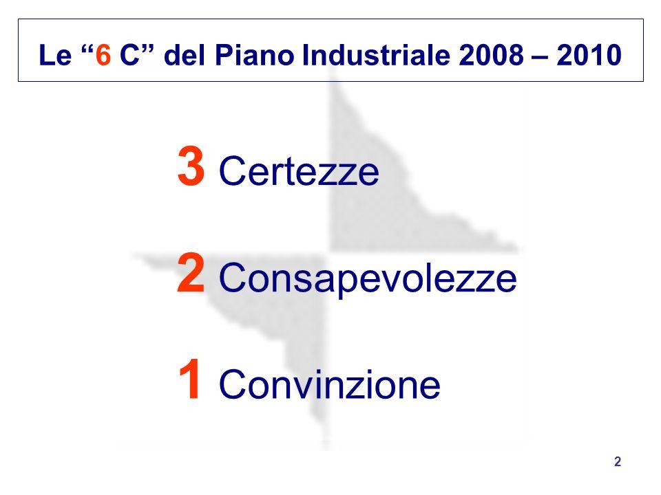 2 Le 6 C del Piano Industriale 2008 – 2010 3 Certezze 1 Convinzione 2 Consapevolezze