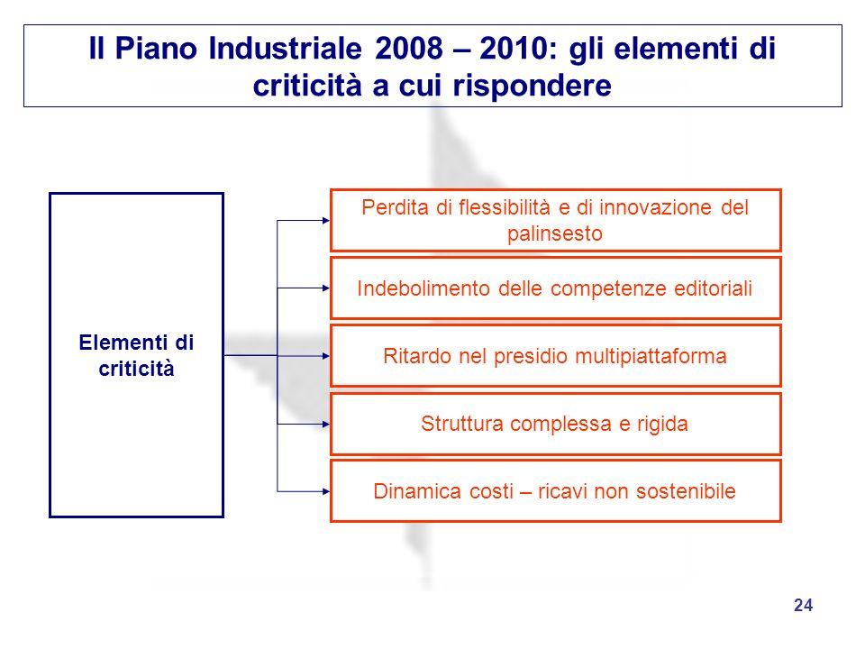 24 Il Piano Industriale 2008 – 2010: gli elementi di criticità a cui rispondere Elementi di criticità Perdita di flessibilità e di innovazione del pal