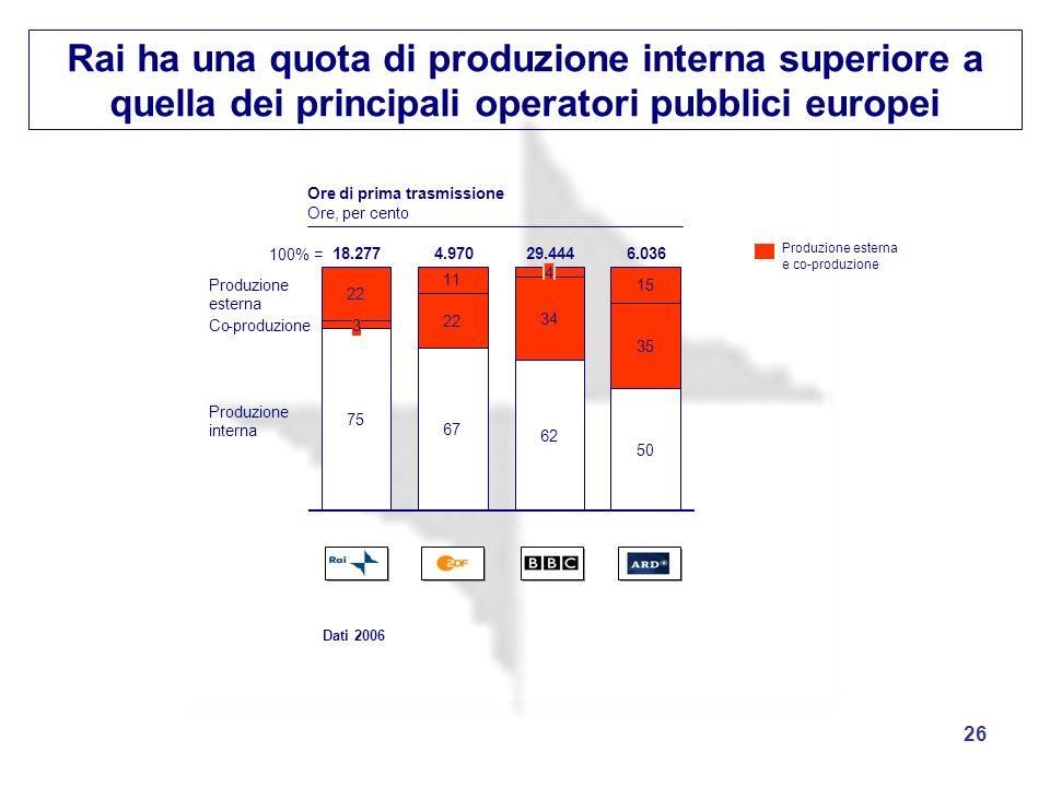 26 Rai ha una quota di produzione interna superiore a quella dei principali operatori pubblici europei Dati 2006 75 67 62 50 22 34 35 22 11 15 3 18.27