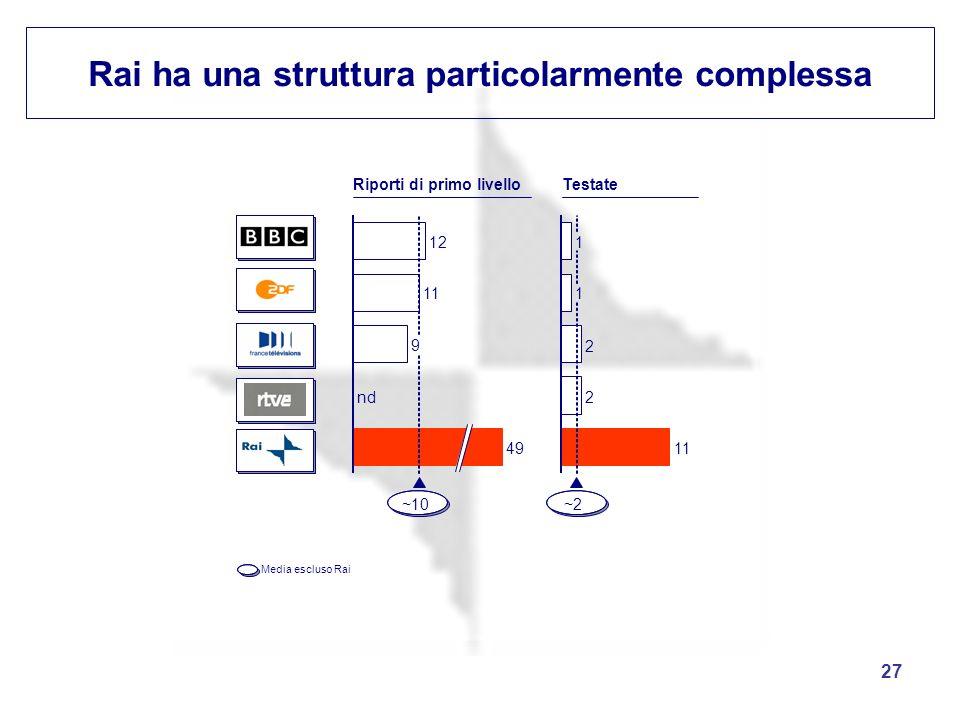 27 Rai ha una struttura particolarmente complessa 11 12 9 nd 49 ~10 Riporti di primo livello Media escluso Rai 2 2 1 1 11 ~2 Testate