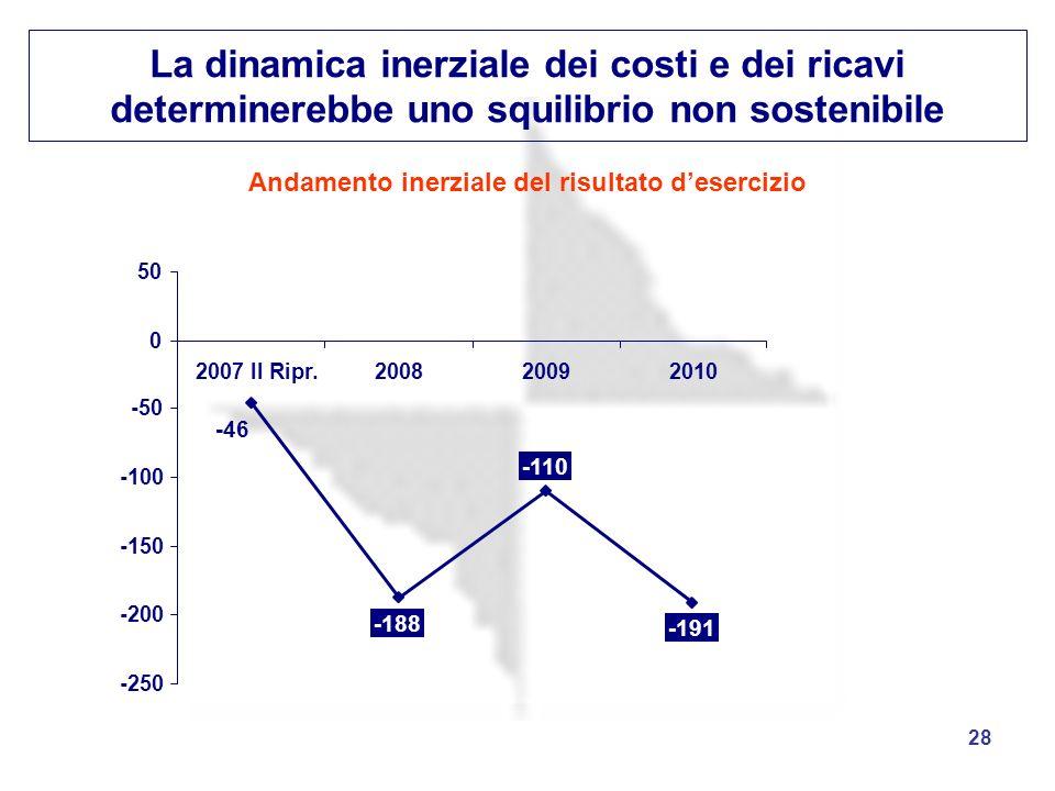 28 La dinamica inerziale dei costi e dei ricavi determinerebbe uno squilibrio non sostenibile -188 -110 -191 -46 -250 -200 -150 -100 -50 0 50 2007 II