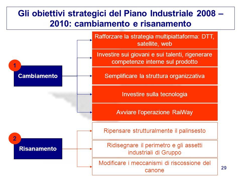 29 Gli obiettivi strategici del Piano Industriale 2008 – 2010: cambiamento e risanamento Cambiamento Risanamento Rafforzare la strategia multipiattafo