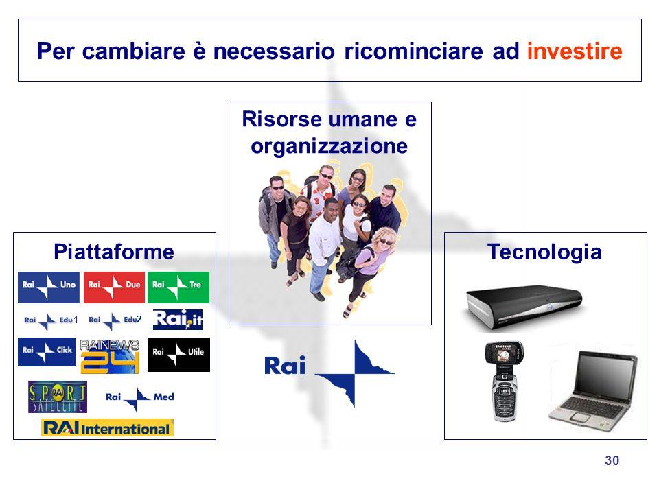 30 Per cambiare è necessario ricominciare ad investire Risorse umane e organizzazione Piattaforme 1 2 Tecnologia