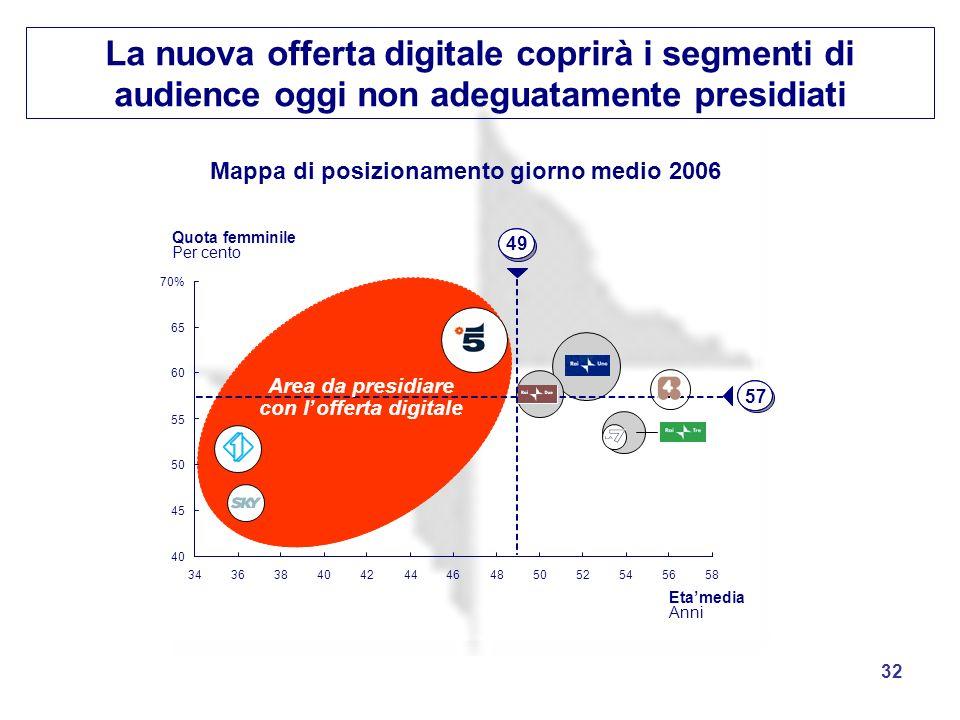 32 La nuova offerta digitale coprirà i segmenti di audience oggi non adeguatamente presidiati 34363840424446485052545658 40 45 50 55 60 65 70% 57 49 Q