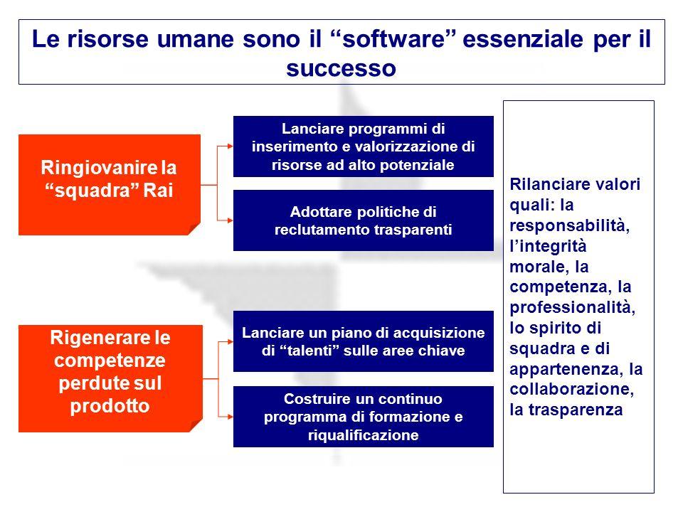 33 Le risorse umane sono il software essenziale per il successo Ringiovanire la squadra Rai Rigenerare le competenze perdute sul prodotto Adottare pol