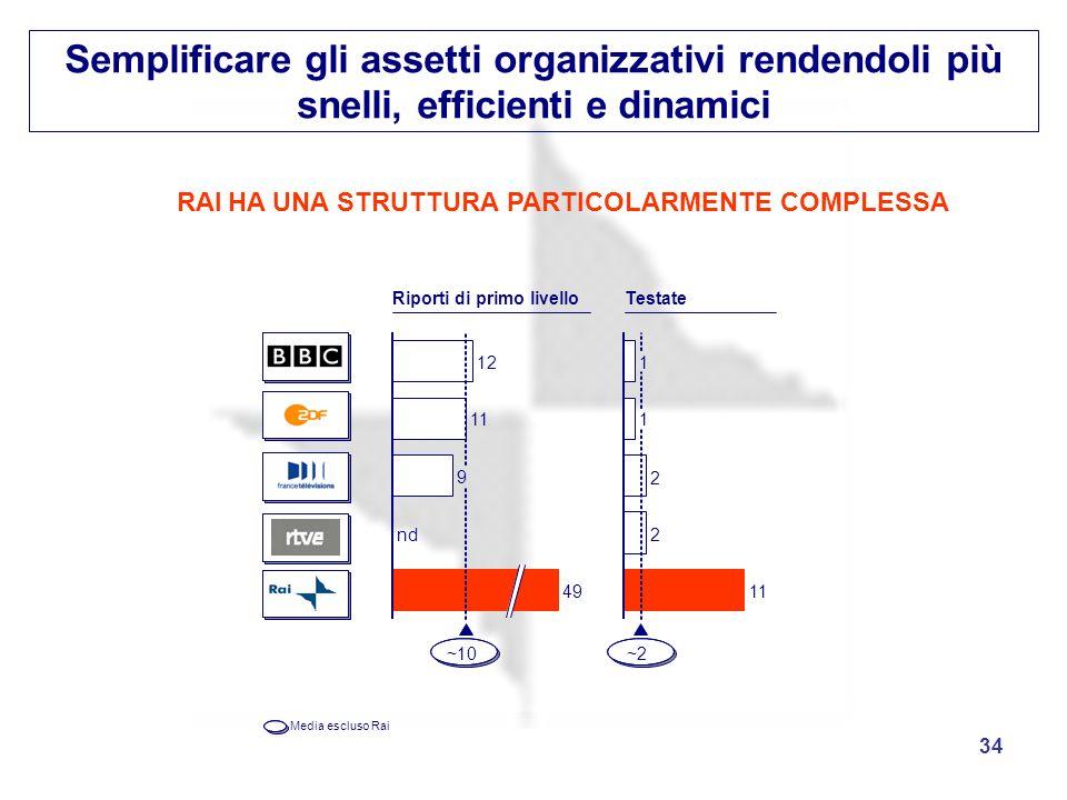 34 Semplificare gli assetti organizzativi rendendoli più snelli, efficienti e dinamici RAIHA UNA STRUTTURA PARTICOLARMENTE COMPLESSA 11 12 9 nd 49 ~10