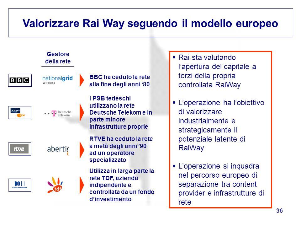 36 Valorizzare Rai Way seguendo il modello europeo BBC ha ceduto la rete alla fine degli anni 80 I PSB tedeschi utilizzano la rete Deutsche Telekom e