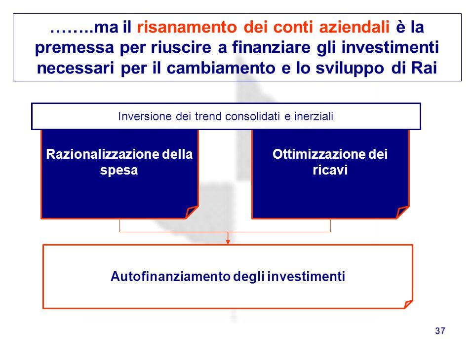 37 ……..ma il risanamento dei conti aziendali è la premessa per riuscire a finanziare gli investimenti necessari per il cambiamento e lo sviluppo di Ra