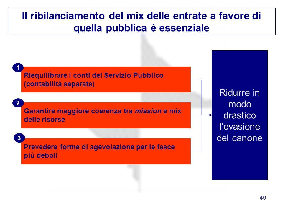 40 Il ribilanciamento del mix delle entrate a favore di quella pubblica è essenziale Ridurre in modo drastico levasione del canone Riequilibrare i con