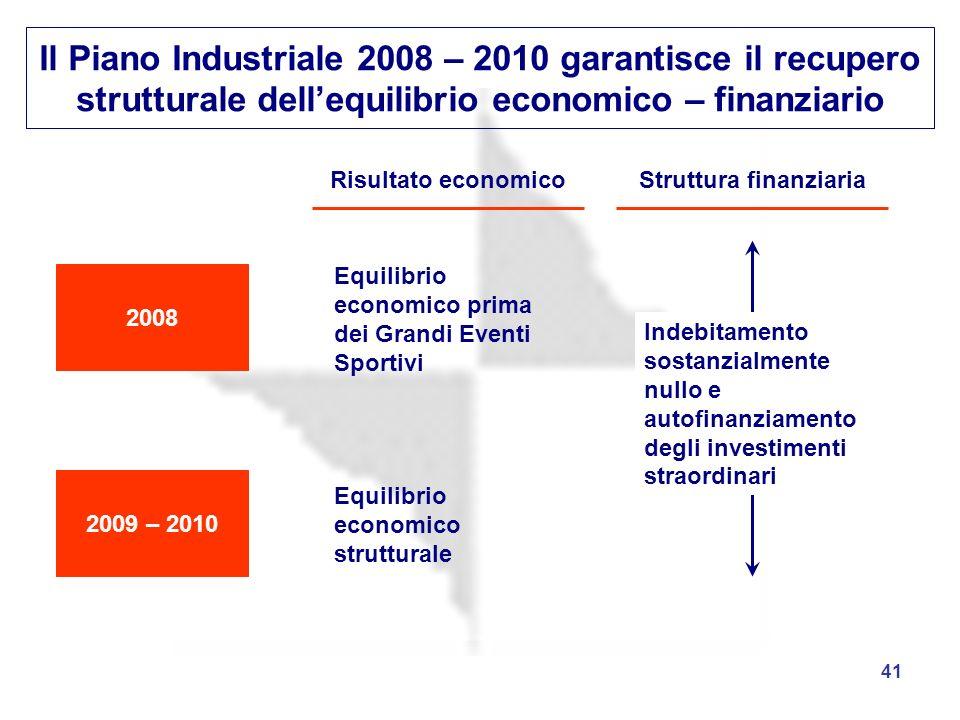 41 Il Piano Industriale 2008 – 2010 garantisce il recupero strutturale dellequilibrio economico – finanziario 2008 2009 – 2010 Risultato economicoStru