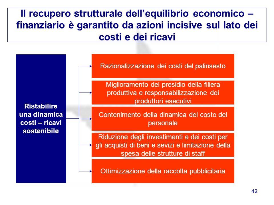 42 Il recupero strutturale dellequilibrio economico – finanziario è garantito da azioni incisive sul lato dei costi e dei ricavi Ristabilire una dinam