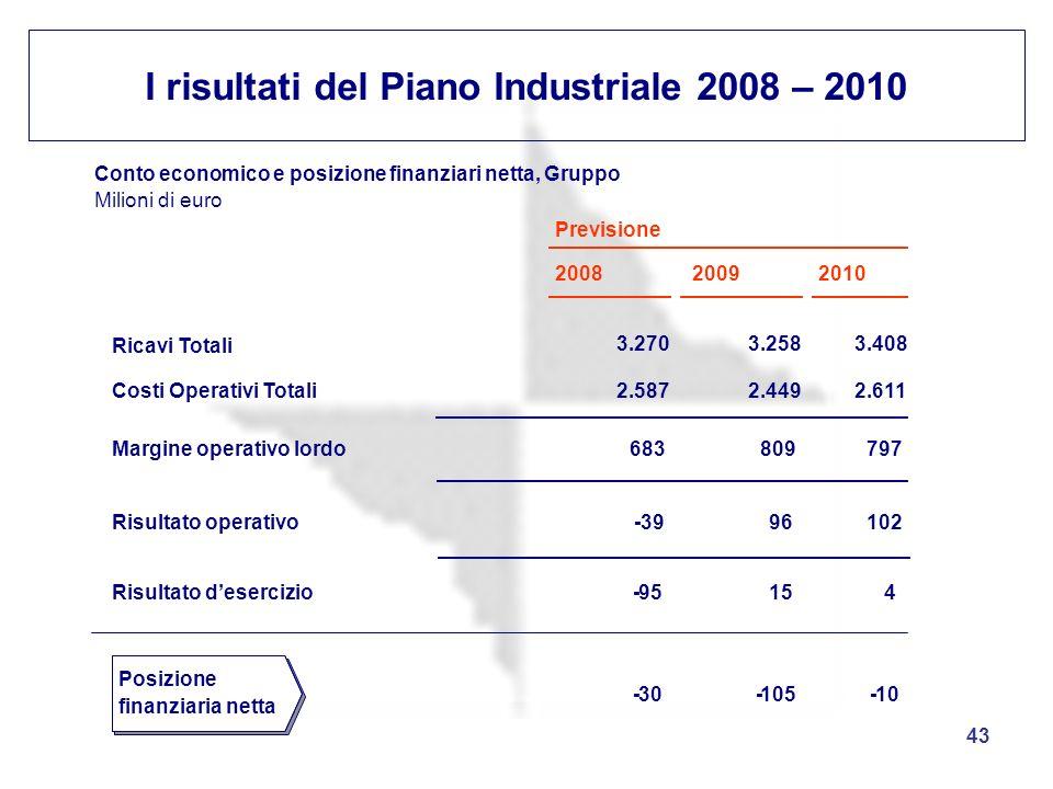 43 I risultati del Piano Industriale 2008 – 2010 Conto economico e posizione finanziari netta, Gruppo Milioni di euro Previsione 200820092010 Ricavi T