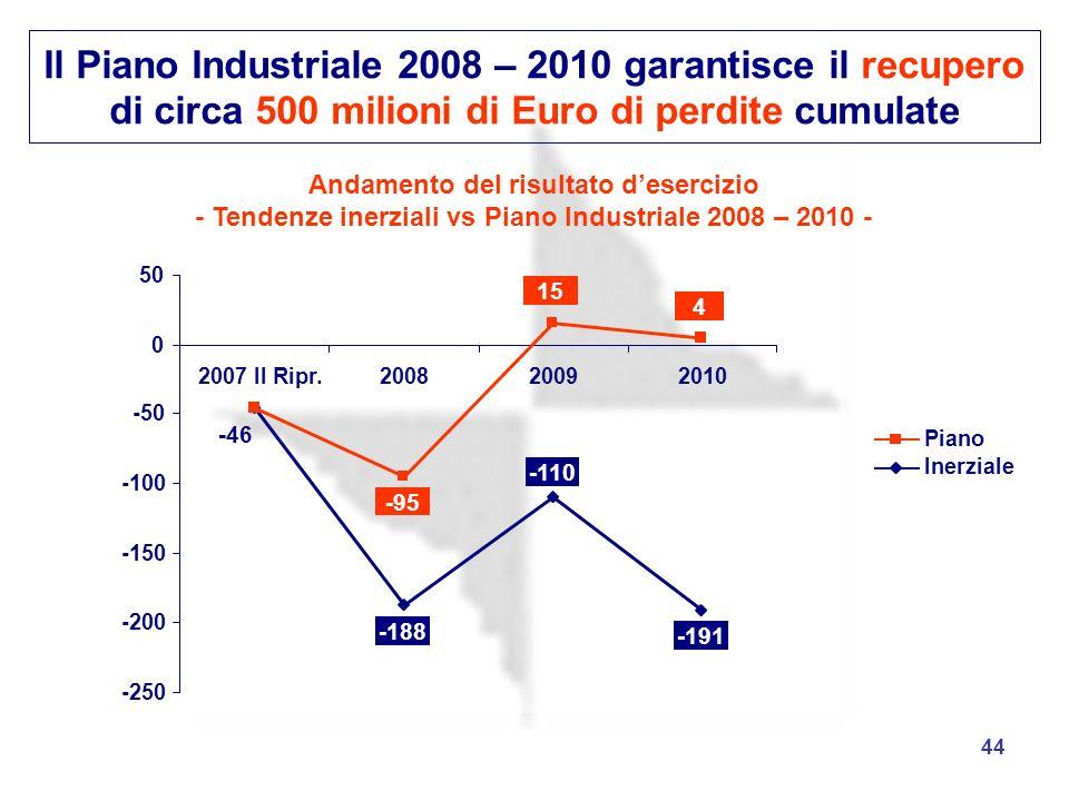 44 Il Piano Industriale 2008 – 2010 garantisce il recupero di circa 500 milioni di Euro di perdite cumulate -188 -110 -191 -46 -95 15 4 -250 -200 -150