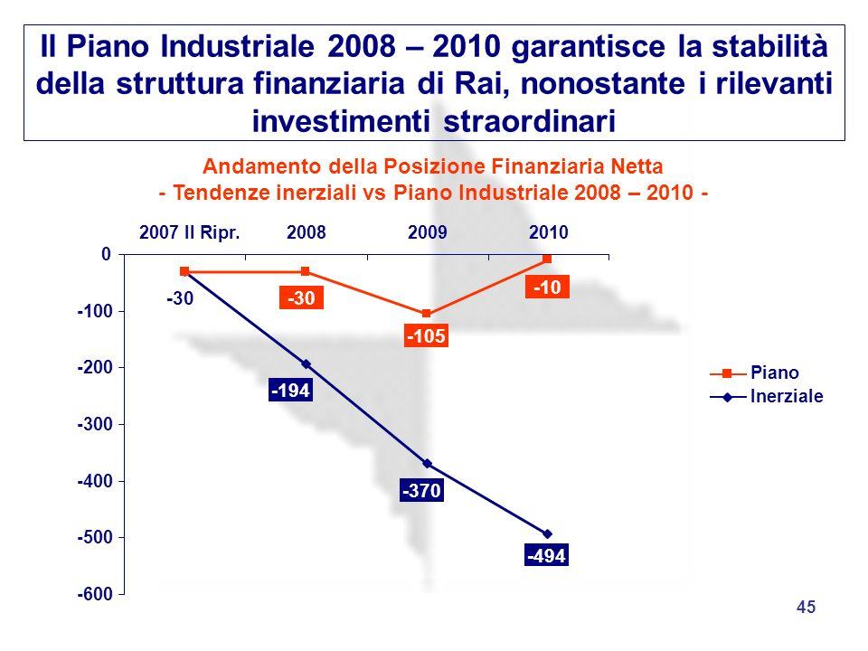 45 Il Piano Industriale 2008 – 2010 garantisce la stabilità della struttura finanziaria di Rai, nonostante i rilevanti investimenti straordinari Inerz